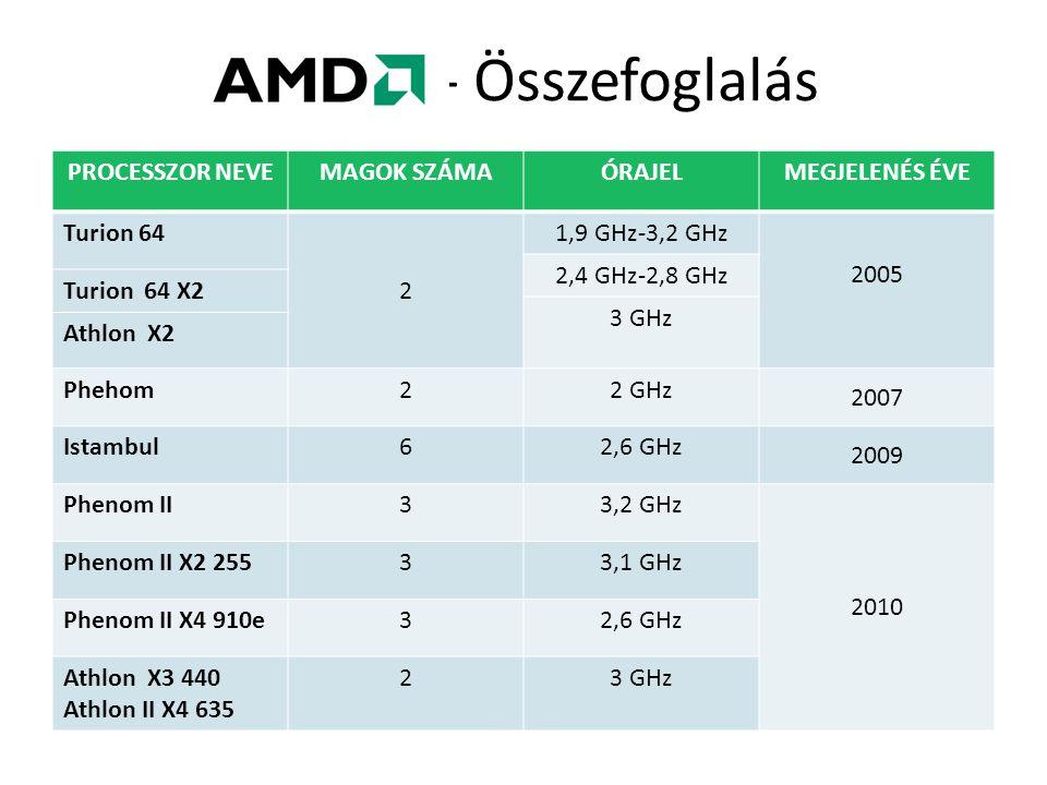 PROCESSZOR NEVEMAGOK SZÁMAÓRAJELMEGJELENÉS ÉVE Turion 64 2 1,9 GHz-3,2 GHz 2005 2,4 GHz-2,8 GHz Turion 64 X2 3 GHz Athlon X2 Phehom22 GHz 2007 Istambul62,6 GHz 2009 Phenom II33,2 GHz 2010 Phenom II X2 25533,1 GHz Phenom II X4 910e32,6 GHz Athlon X3 440 Athlon II X4 635 23 GHz