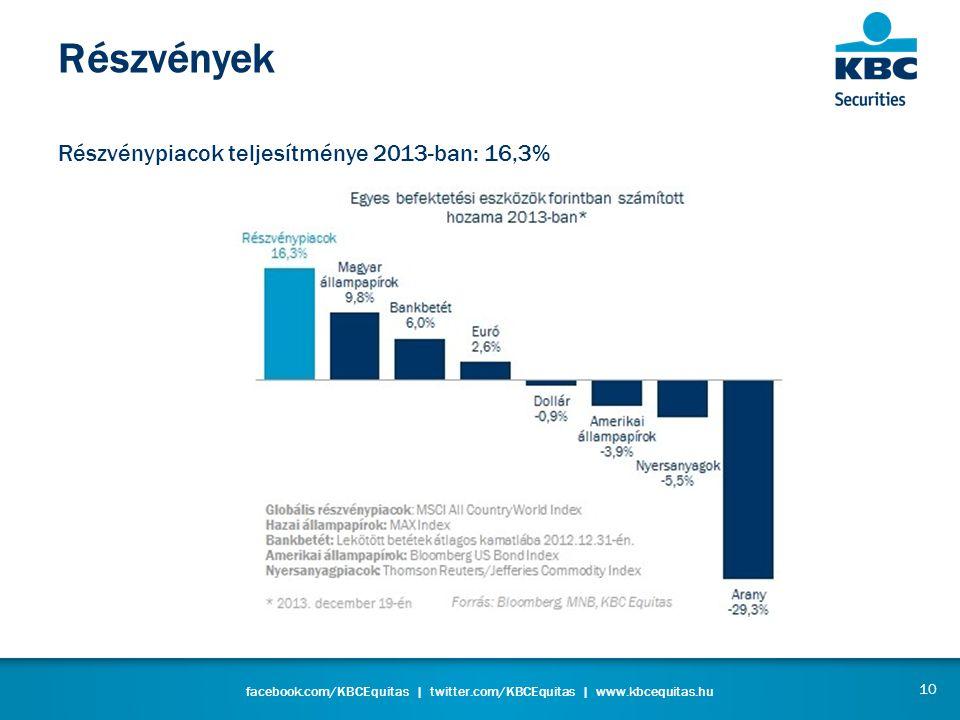 facebook.com/KBCEquitas | twitter.com/KBCEquitas | www.kbcequitas.hu Részvények Részvénypiacok teljesítménye 2013-ban: 16,3% 10