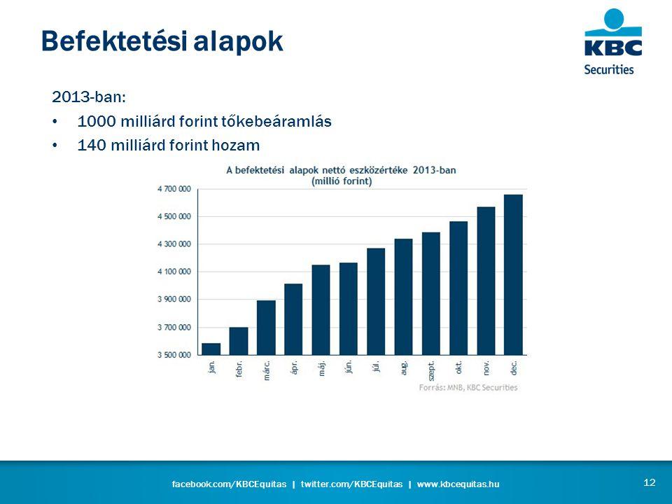 facebook.com/KBCEquitas | twitter.com/KBCEquitas | www.kbcequitas.hu Befektetési alapok 12 2013-ban: • 1000 milliárd forint tőkebeáramlás • 140 milliárd forint hozam