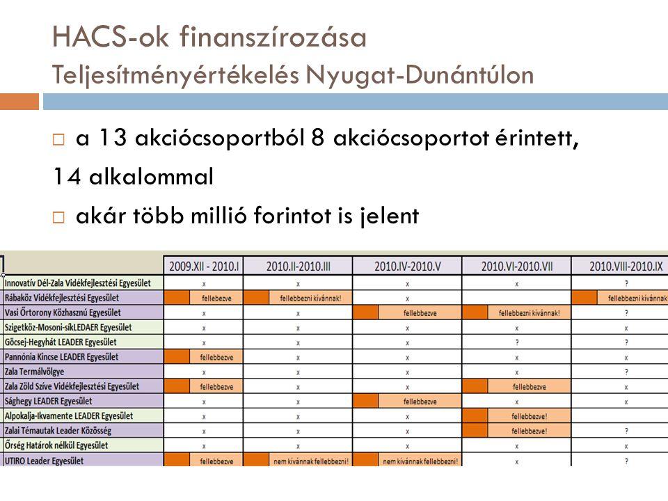 HACS-ok finanszírozása Teljesítményértékelés Nyugat-Dunántúlon  a 13 akciócsoportból 8 akciócsoportot érintett, 14 alkalommal  akár több millió forintot is jelent