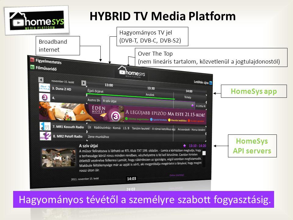 HYBRID TV Media Platform Hagyományos TV jel (DVB-T, DVB-C, DVB-S2) HomeSys app Over The Top (nem lineáris tartalom, közvetlenül a jogtulajdonostól) HomeSys API servers Broadband internet Hagyományos tévétől a személyre szabott fogyasztásig.