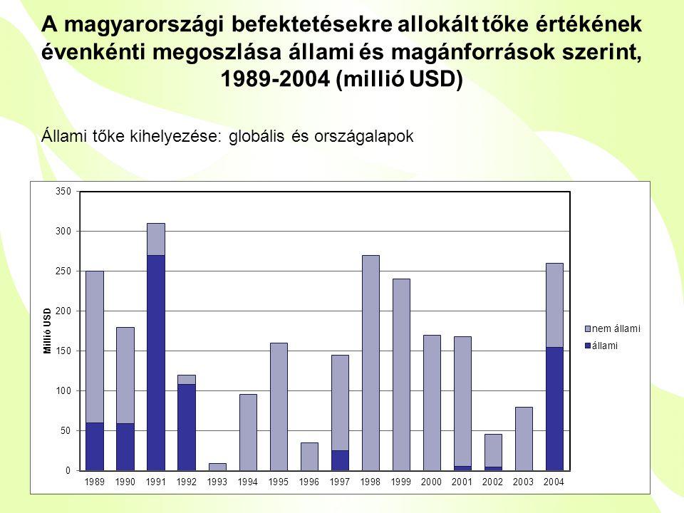A magyarországi befektetésekre allokált tőke értékének évenkénti megoszlása állami és magánforrások szerint, 1989-2004 (millió USD) Állami tőke kihelyezése: globális és országalapok