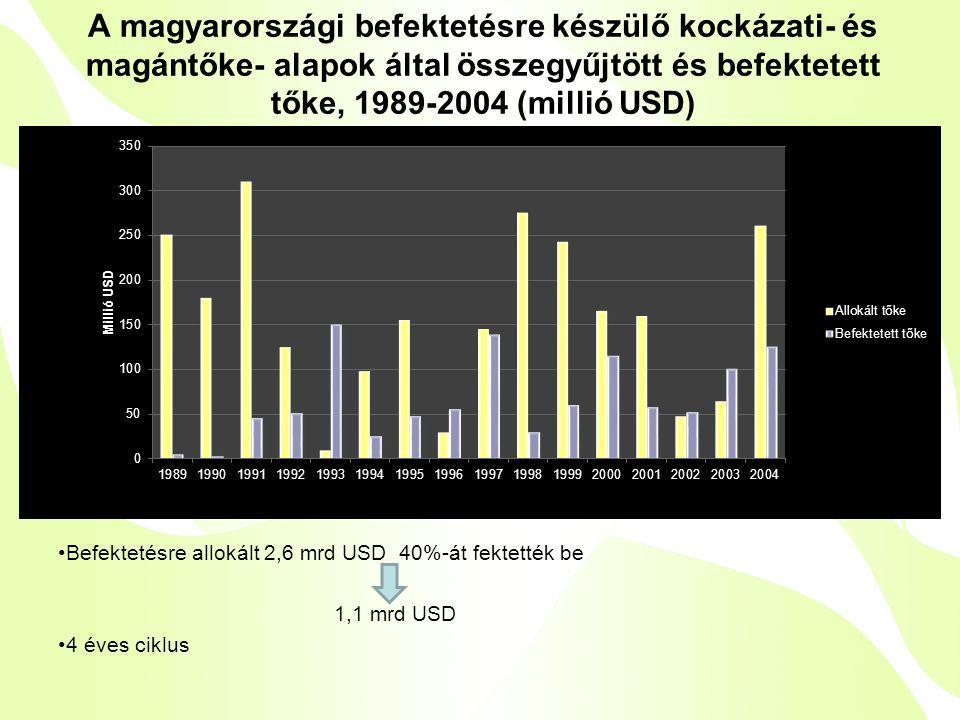A magyarországi befektetésre készülő kockázati- és magántőke- alapok által összegyűjtött és befektetett tőke, 1989-2004 (millió USD) •Befektetésre allokált 2,6 mrd USD 40%-át fektették be 1,1 mrd USD •4 éves ciklus