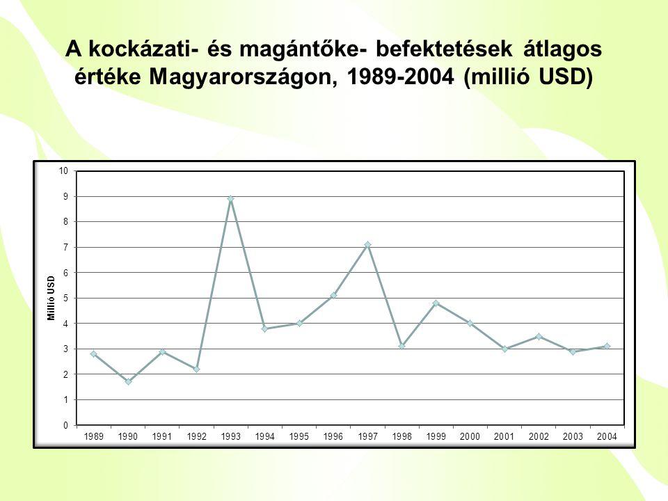 A kockázati- és magántőke- befektetések átlagos értéke Magyarországon, 1989-2004 (millió USD)