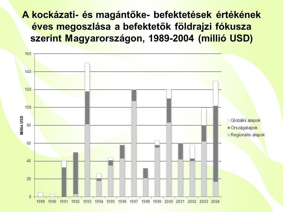 A kockázati- és magántőke- befektetések értékének éves megoszlása a befektetők földrajzi fókusza szerint Magyarországon, 1989-2004 (millió USD)