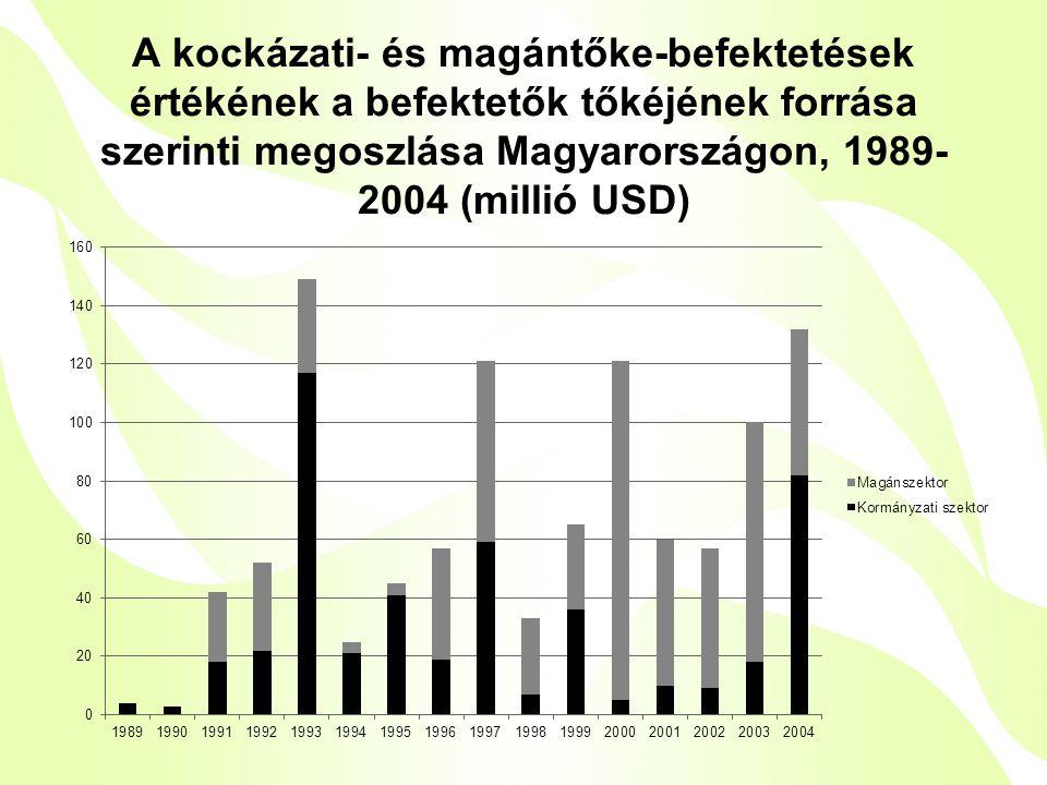 A kockázati- és magántőke-befektetések értékének a befektetők tőkéjének forrása szerinti megoszlása Magyarországon, 1989- 2004 (millió USD)
