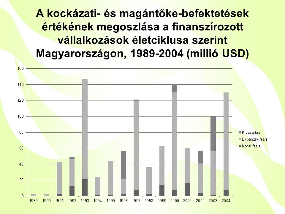 A kockázati- és magántőke-befektetések értékének megoszlása a finanszírozott vállalkozások életciklusa szerint Magyarországon, 1989-2004 (millió USD)