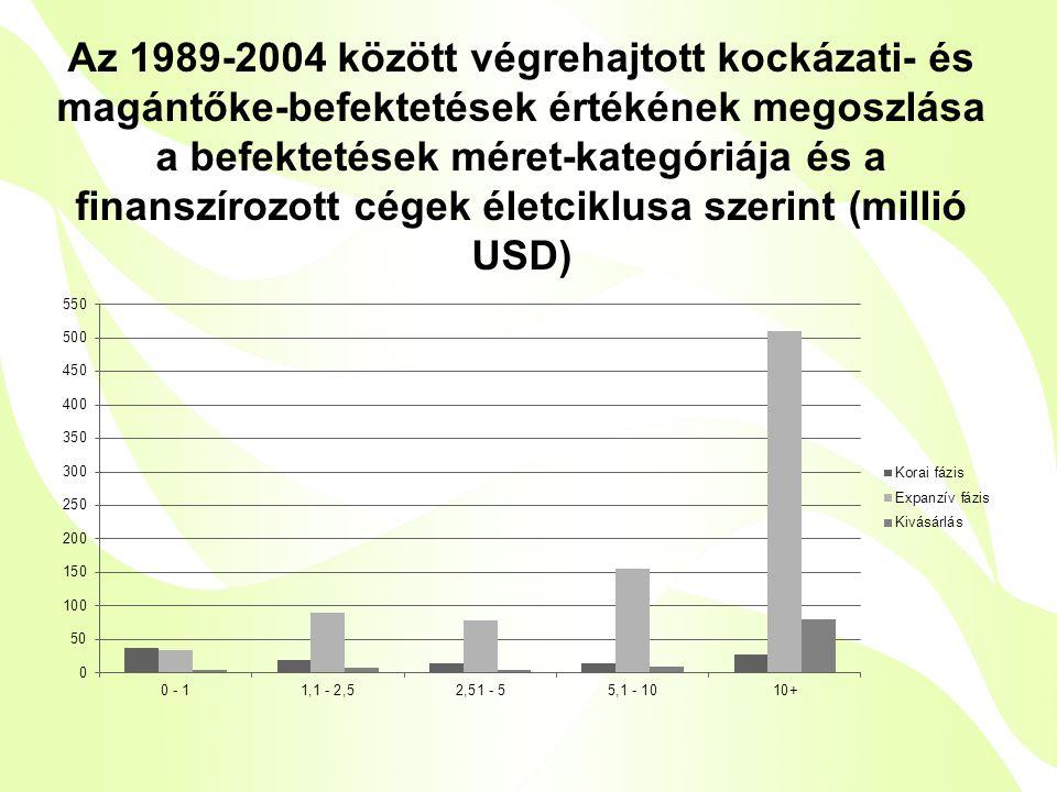 Az 1989-2004 között végrehajtott kockázati- és magántőke-befektetések értékének megoszlása a befektetések méret-kategóriája és a finanszírozott cégek életciklusa szerint (millió USD)