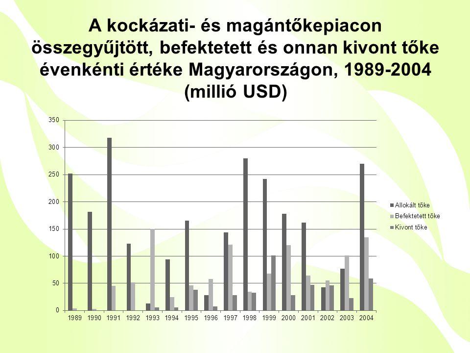 A kockázati- és magántőkepiacon összegyűjtött, befektetett és onnan kivont tőke évenkénti értéke Magyarországon, 1989-2004 (millió USD)