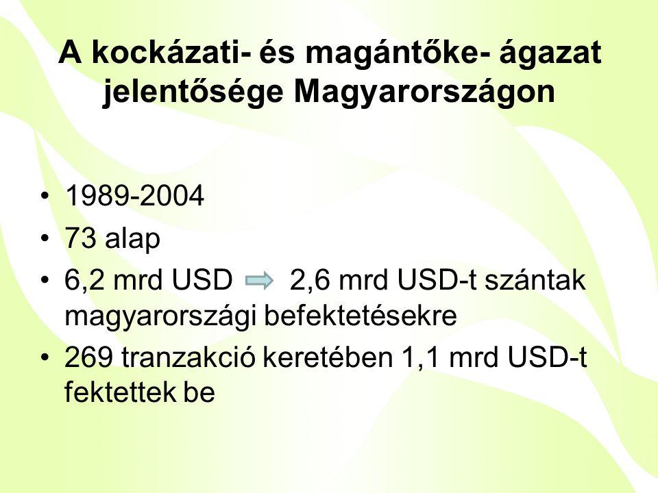A kockázati- és magántőke- ágazat jelentősége Magyarországon •1989-2004 •73 alap •6,2 mrd USD 2,6 mrd USD-t szántak magyarországi befektetésekre •269 tranzakció keretében 1,1 mrd USD-t fektettek be
