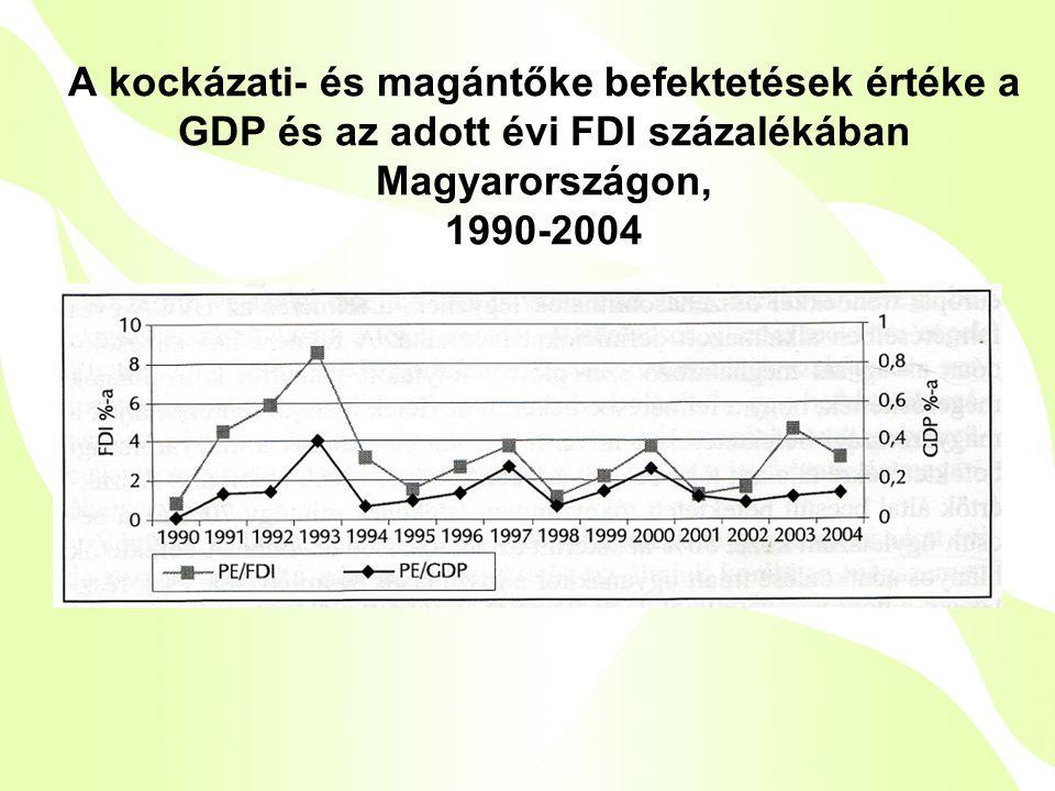 A kockázati- és magántőke befektetések értéke a GDP és az adott évi FDI százalékában Magyarországon, 1990-2004
