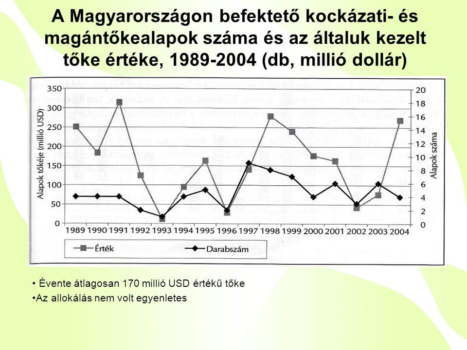 A Magyarországon befektető kockázati- és magántőkealapok száma és az általuk kezelt tőke értéke, 1989-2004 (db, millió dollár) • Évente átlagosan 170 millió USD értékű tőke •Az allokálás nem volt egyenletes