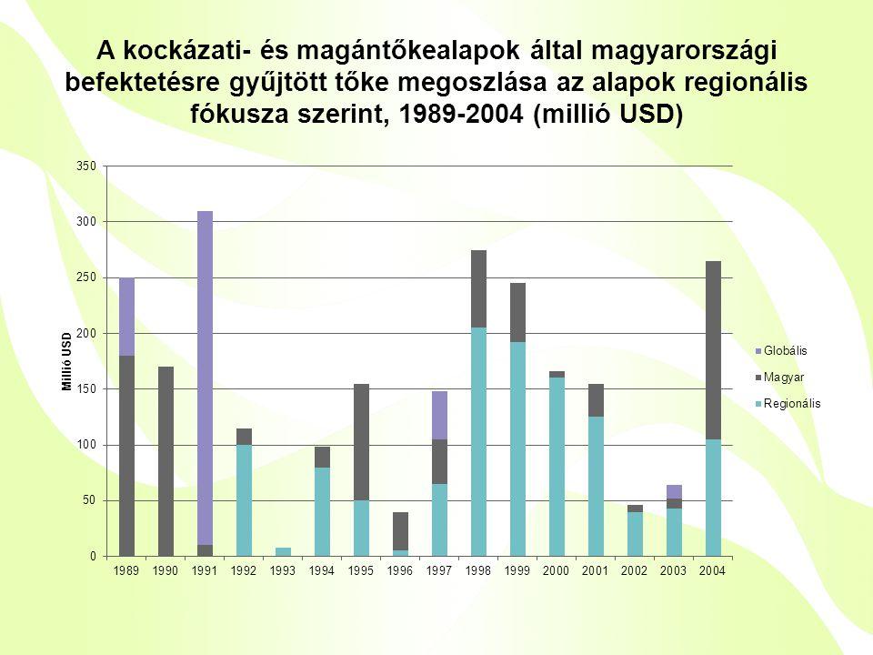 A kockázati- és magántőkealapok által magyarországi befektetésre gyűjtött tőke megoszlása az alapok regionális fókusza szerint, 1989-2004 (millió USD)