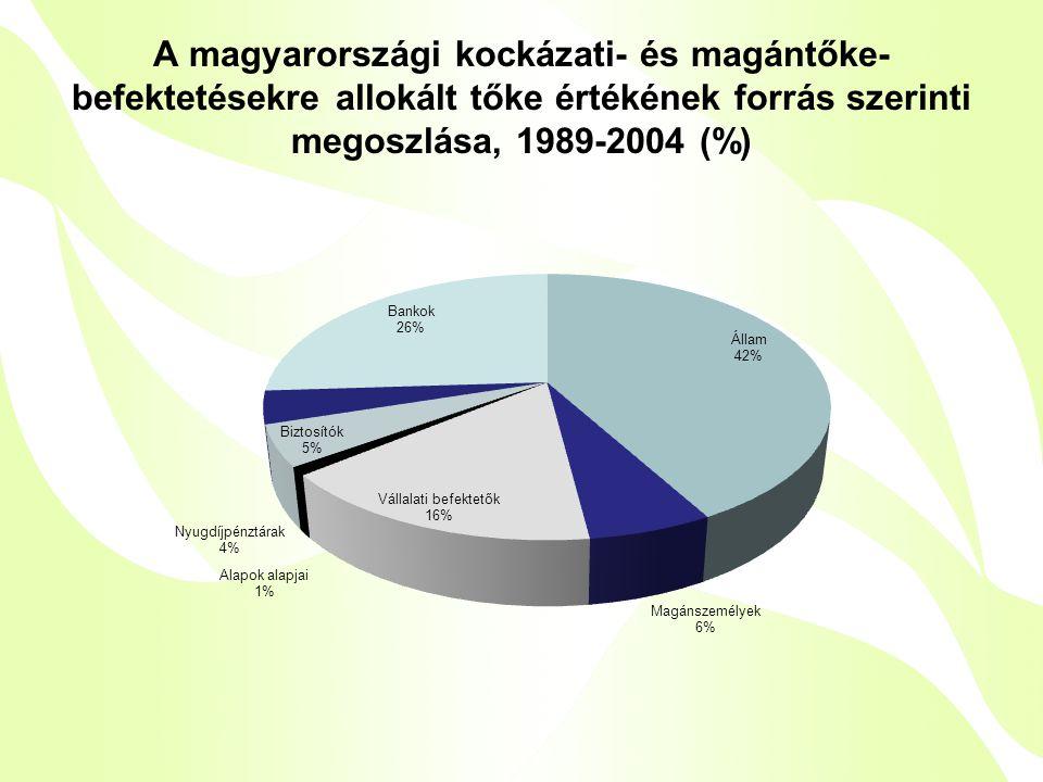 A magyarországi kockázati- és magántőke- befektetésekre allokált tőke értékének forrás szerinti megoszlása, 1989-2004 (%)