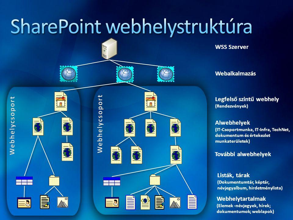 WSS Szerver Webalkalmazás Legfelső szintű webhely (Rendezvények) Alwebhelyek (IT-Csoportmunka, IT-Infra, TechNet, dokumentum és értekezlet munkaterüle