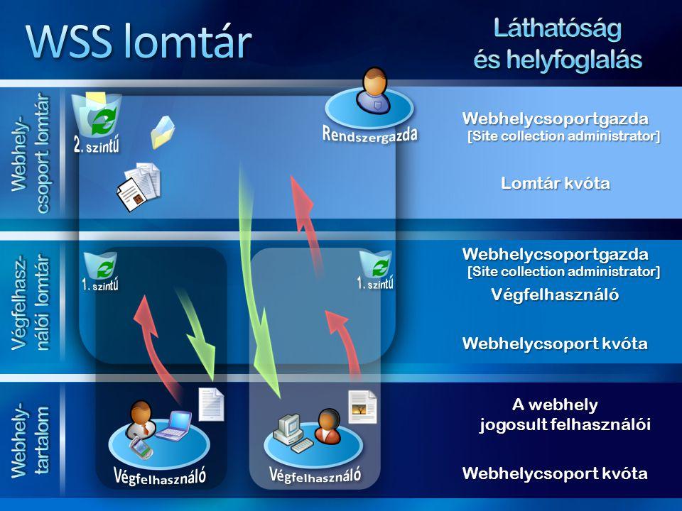 Webhelycsoportgazda [Site collection administrator] Lomtár kvóta Webhelycsoportgazda [Site collection administrator] Végfelhasználó Webhelycsoport kvó