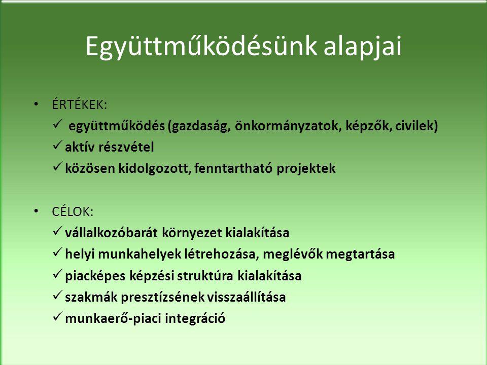 Együttműködésünk alapjai • ÉRTÉKEK:  együttműködés (gazdaság, önkormányzatok, képzők, civilek)  aktív részvétel  közösen kidolgozott, fenntartható projektek • CÉLOK:  vállalkozóbarát környezet kialakítása  helyi munkahelyek létrehozása, meglévők megtartása  piacképes képzési struktúra kialakítása  szakmák presztízsének visszaállítása  munkaerő-piaci integráció