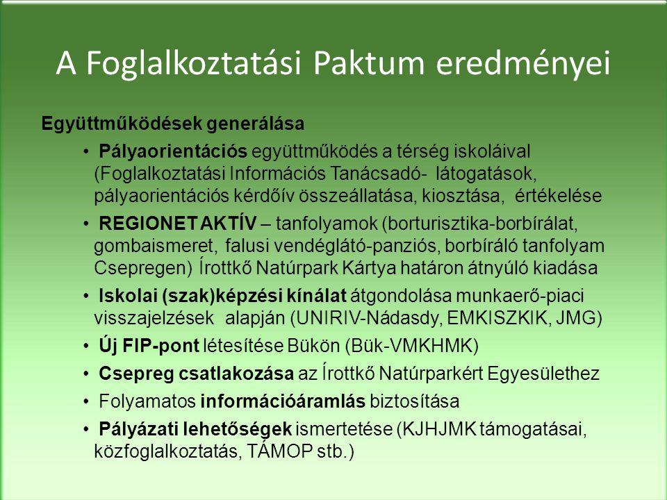 A Foglalkoztatási Paktum eredményei Együttműködések generálása •Pályaorientációs együttműködés a térség iskoláival (Foglalkoztatási Információs Tanácsadó-látogatások, pályaorientációs kérdőív összeállatása, kiosztása, értékelése •REGIONET AKTÍV – tanfolyamok (borturisztika-borbírálat, gombaismeret, falusi vendéglátó-panziós, borbíráló tanfolyam Csepregen)Írottkő Natúrpark Kártya határon átnyúló kiadása •Iskolai (szak)képzési kínálat átgondolása munkaerő-piaci visszajelzések alapján (UNIRIV-Nádasdy, EMKISZKIK, JMG) •Új FIP-pont létesítése Bükön (Bük-VMKHMK) •Csepreg csatlakozása az Írottkő Natúrparkért Egyesülethez •Folyamatos információáramlás biztosítása •Pályázati lehetőségek ismertetése (KJHJMK támogatásai, közfoglalkoztatás, TÁMOP stb.)