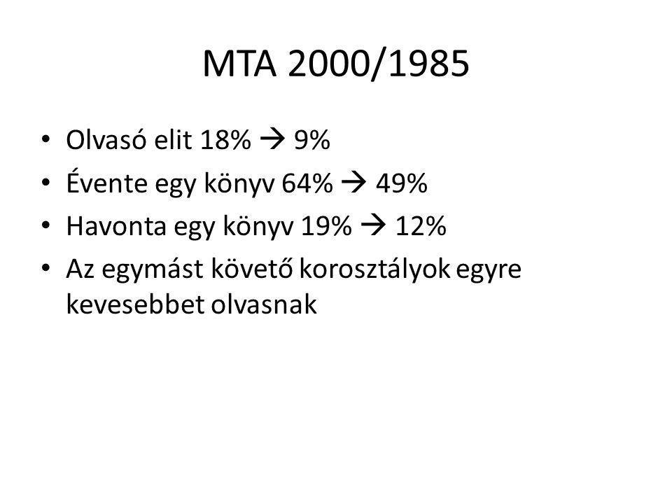 MTA 2000/1985 • Olvasó elit 18%  9% • Évente egy könyv 64%  49% • Havonta egy könyv 19%  12% • Az egymást követő korosztályok egyre kevesebbet olvasnak