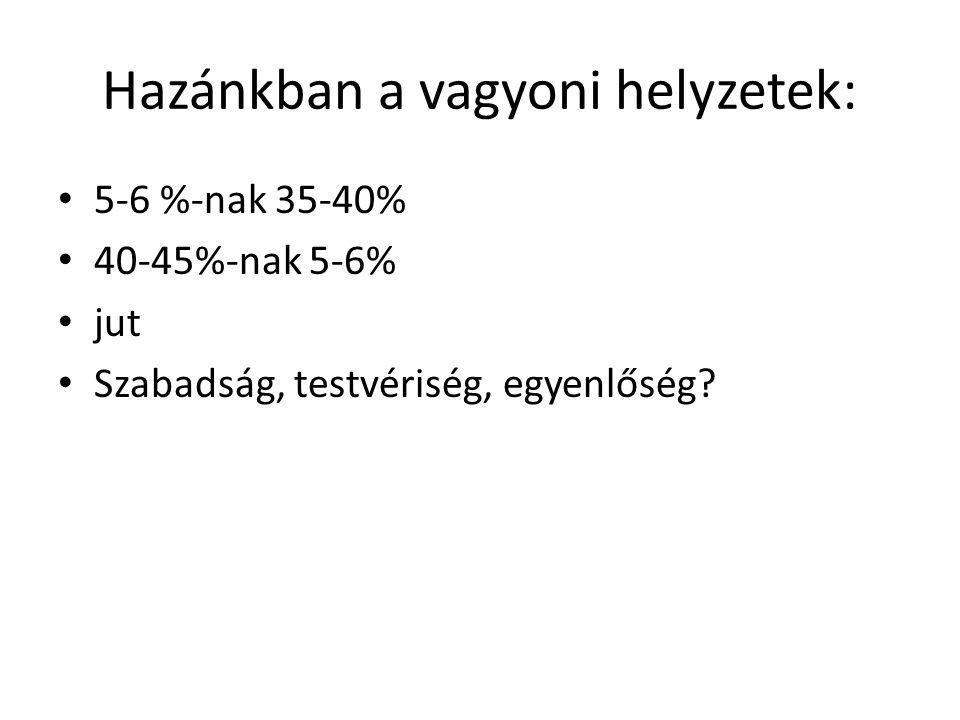 Hazánkban a vagyoni helyzetek: • 5-6 %-nak 35-40% • 40-45%-nak 5-6% • jut • Szabadság, testvériség, egyenlőség?