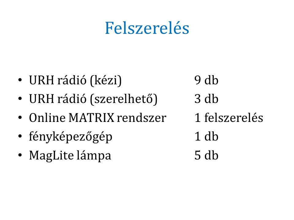 Felszerelés • URH rádió (kézi)9 db • URH rádió (szerelhető)3 db • Online MATRIX rendszer1 felszerelés • fényképezőgép1 db • MagLite lámpa5 db