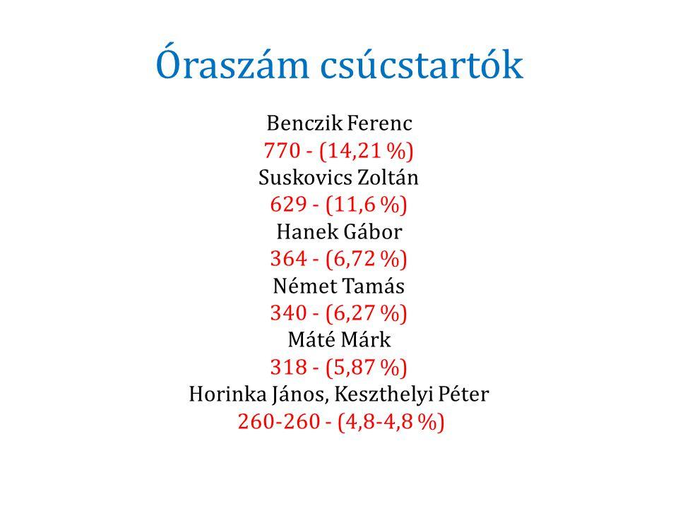 Óraszám csúcstartók Benczik Ferenc 770 - (14,21 %) Suskovics Zoltán 629 - (11,6 %) Hanek Gábor 364 - (6,72 %) Német Tamás 340 - (6,27 %) Máté Márk 318