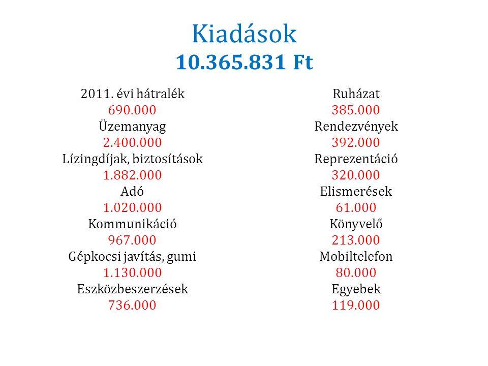 Kiadások 10.365.831 Ft 2011. évi hátralék 690.000 Üzemanyag 2.400.000 Lízingdíjak, biztosítások 1.882.000 Adó 1.020.000 Kommunikáció 967.000 Gépkocsi