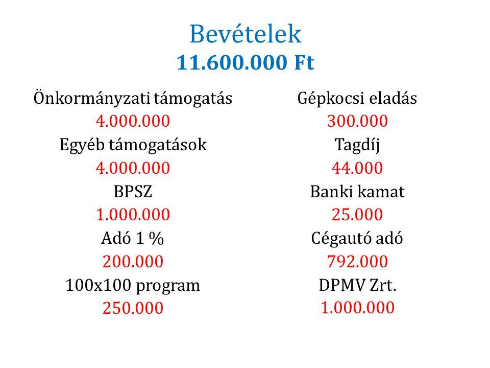 Bevételek 11.600.000 Ft Önkormányzati támogatás 4.000.000 Egyéb támogatások 4.000.000 BPSZ 1.000.000 Adó 1 % 200.000 100x100 program 250.000 Gépkocsi