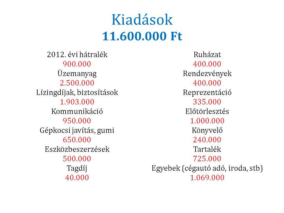 Kiadások 11.600.000 Ft 2012. évi hátralék 900.000 Üzemanyag 2.500.000 Lízingdíjak, biztosítások 1.903.000 Kommunikáció 950.000 Gépkocsi javítás, gumi