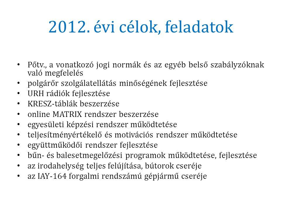 2012. évi célok, feladatok • Pőtv., a vonatkozó jogi normák és az egyéb belső szabályzóknak való megfelelés • polgárőr szolgálatellátás minőségének fe