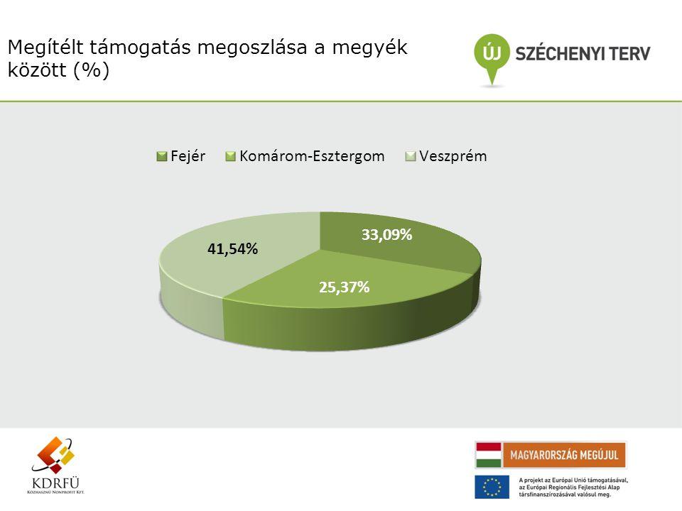 Megítélt támogatás megoszlása a megyék között (%)