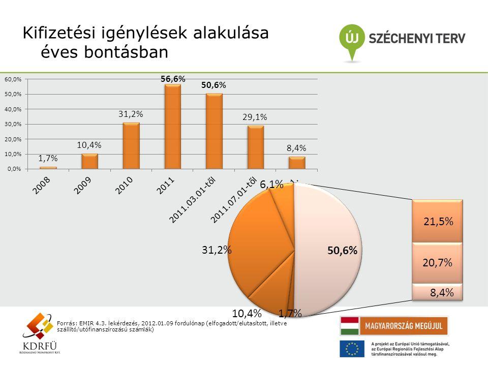 Kifizetési igénylések alakulása éves bontásban Forrás: EMIR 4.3. lekérdezés, 2012.01.09 fordulónap (elfogadott/elutasított, illetve szállító/utófinans