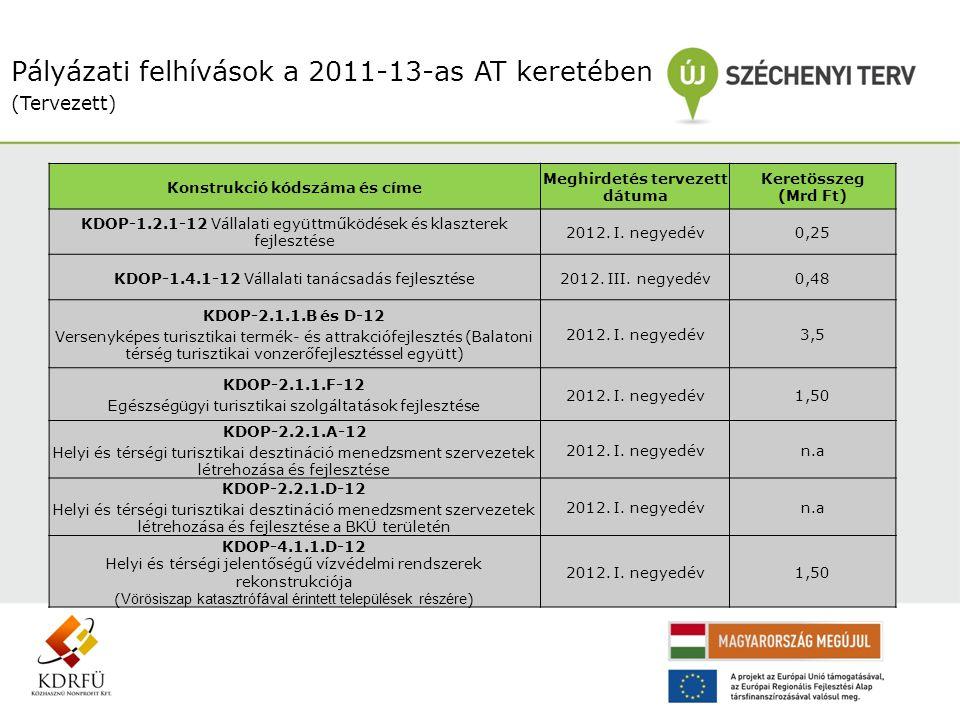 Pályázati felhívások a 2011-13-as AT keretében (Tervezett) Konstrukció kódszáma és címe Meghirdetés tervezett dátuma Keretösszeg (Mrd Ft) KDOP-1.2.1-1