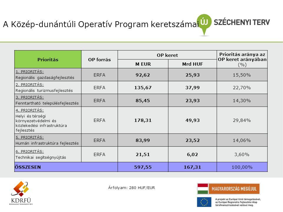 A Közép-dunántúli Operatív Program keretszámai PrioritásOP forrás OP keret Prioritás aránya az OP keret arányában (%) M EURMrd HUF 1. PRIORITÁS: Regio