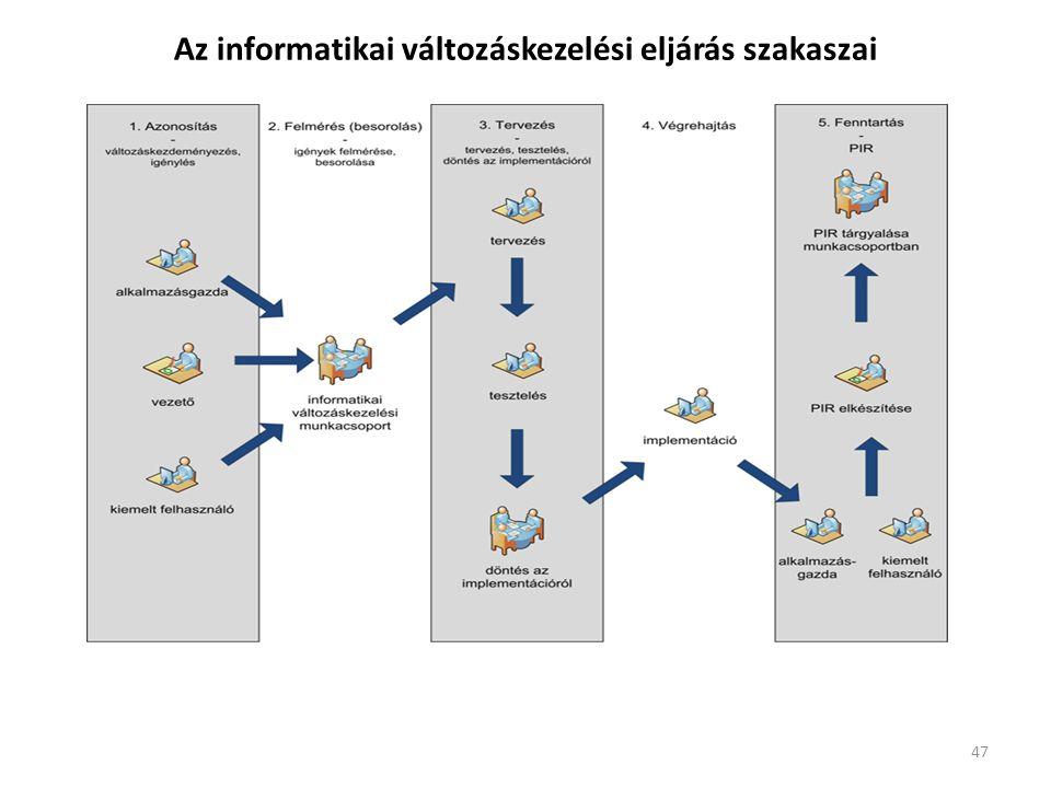 Az informatikai változáskezelési eljárás szakaszai 47