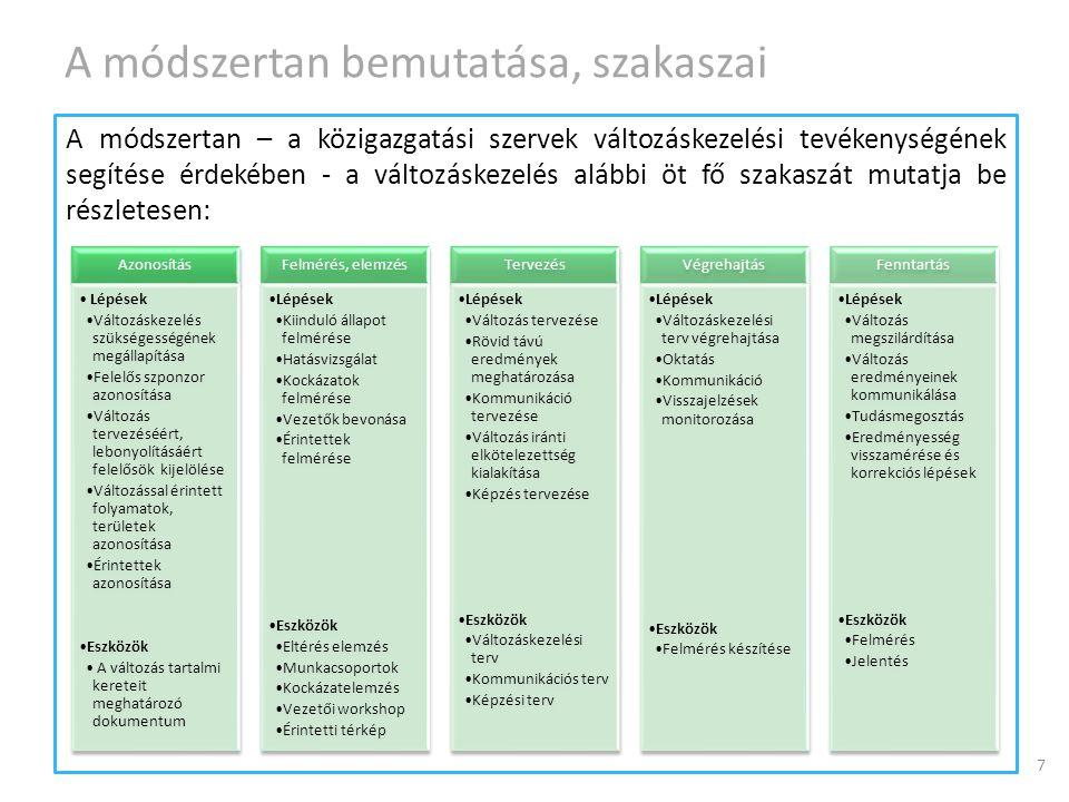 A módszertan bemutatása, szakaszai A módszertan – a közigazgatási szervek változáskezelési tevékenységének segítése érdekében - a változáskezelés aláb