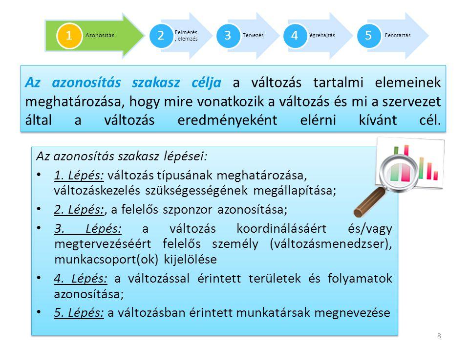 Összefoglalva a felmérés, elemzés szakasz fentiekben ismertetett lépései során az alábbi termékeket készíti el a változáskezelés munkacsoport • Eltérés-elemzés; • Hatásvizsgálat (opcionális); • Kockázatelemzés készítése (változás volumenének függvényében); • Vezetői értekezletek, workshopok keretében a vezetők tájékoztatása a változás sajátosságairól, változás iránti elköteleződésük kialakítása érdekében; • Érintetti térkép elkészítése (legalább az egyik) ajánlott technika alkalmazásával.