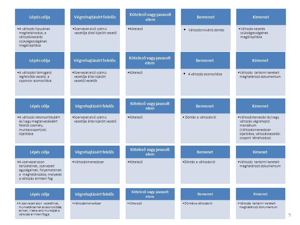 Az azonosítás szakasz összefoglalása (a szakasz elvárt eredménye) Az azonosítás szakaszának végtermékeként a változásmenedzser, illetve a változáskezelési munkacsoport egy a változás tartalmi kereteit meghatározó dokumentumot készít el, amelynek tartalmaznia kell: • a változás célját, kapcsolódását a szervezet stratégiájához, jövőképéhez; • a változás fő támogatójának, szponzorának személyét; • a változás lebonyolításáért és/vagy megtervezéséért felelős személyt (változásmenedzser), munkacsoport(ok) tagok személyét; • a változással érintett területeket, folyamatokat; • a változással érintett szervezeti egységek, személyek körét.
