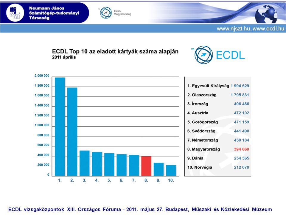 www.njszt.hu, www.ecdl.hu ECDL vizsgaközpontok XIII. Országos Fóruma - 2011. május 27. Budapest, Műszaki és Közlekedési Múzeum