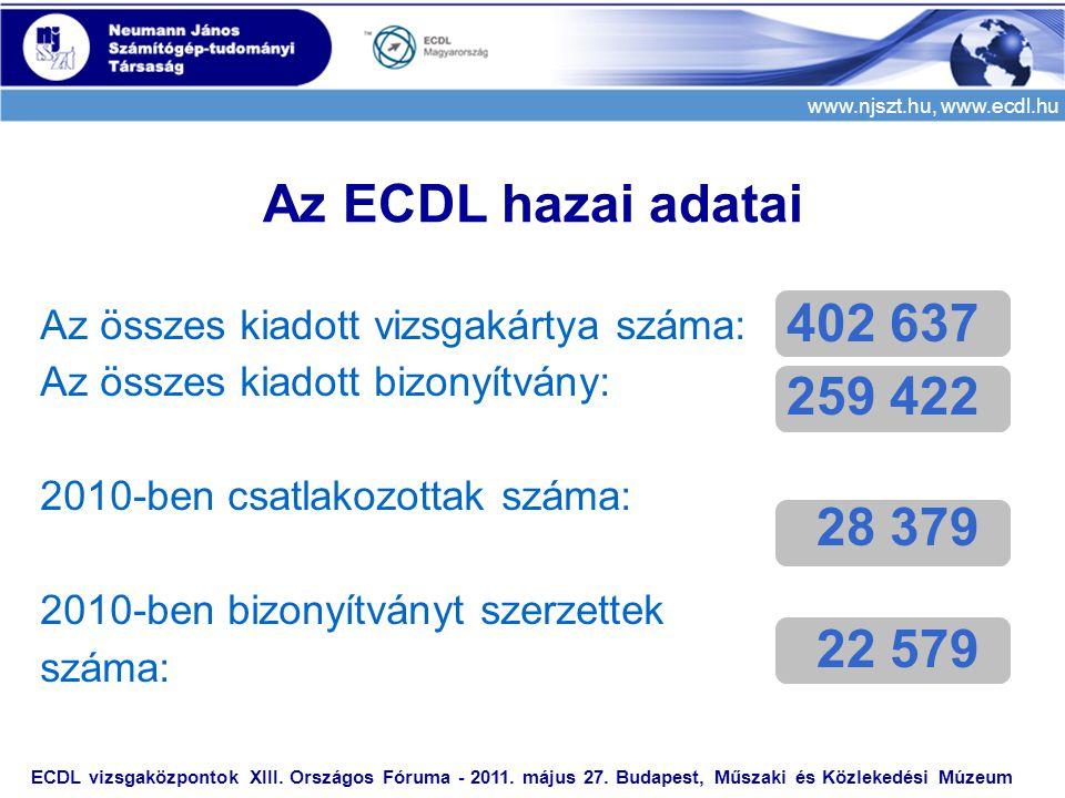 www.njszt.hu, www.ecdl.hu ECDL vizsgaközpontok XIII. Országos Fóruma - 2011. május 27. Budapest, Műszaki és Közlekedési Múzeum Az összes kiadott vizsg