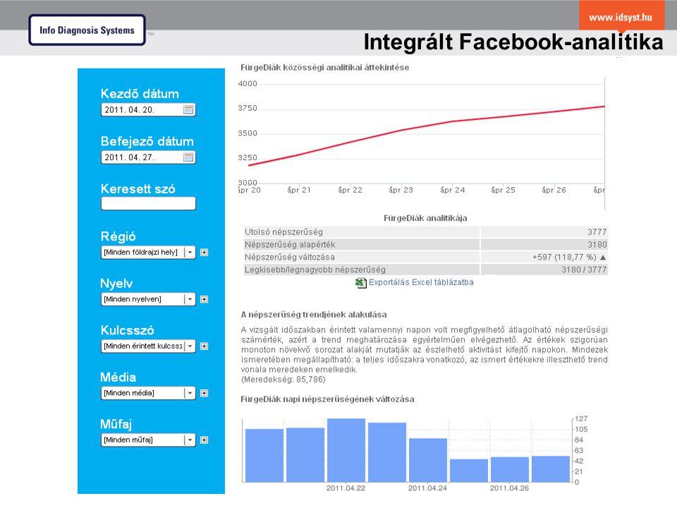 Posztok, lájkok, aktivitások a Facebook rajongói oldalakon Facebook analitika és Facebook elemzés Integrált Facebook-analitika