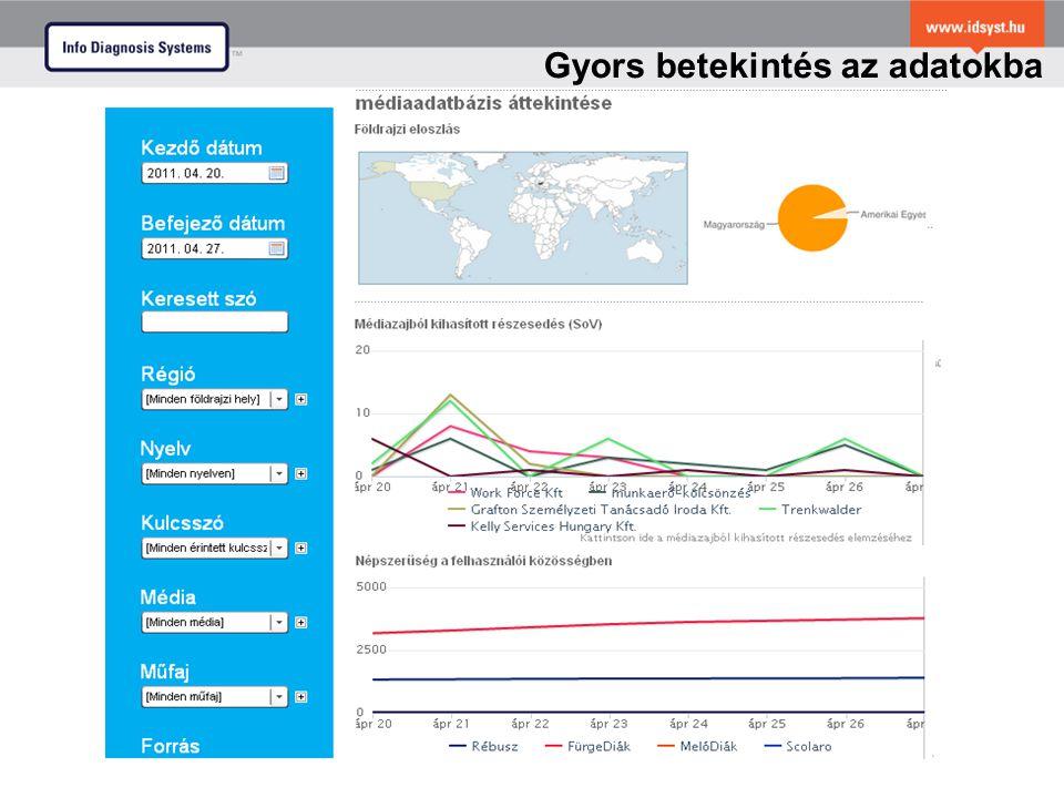 Media Analyser Dashboard Gyors betekintés az adatokba