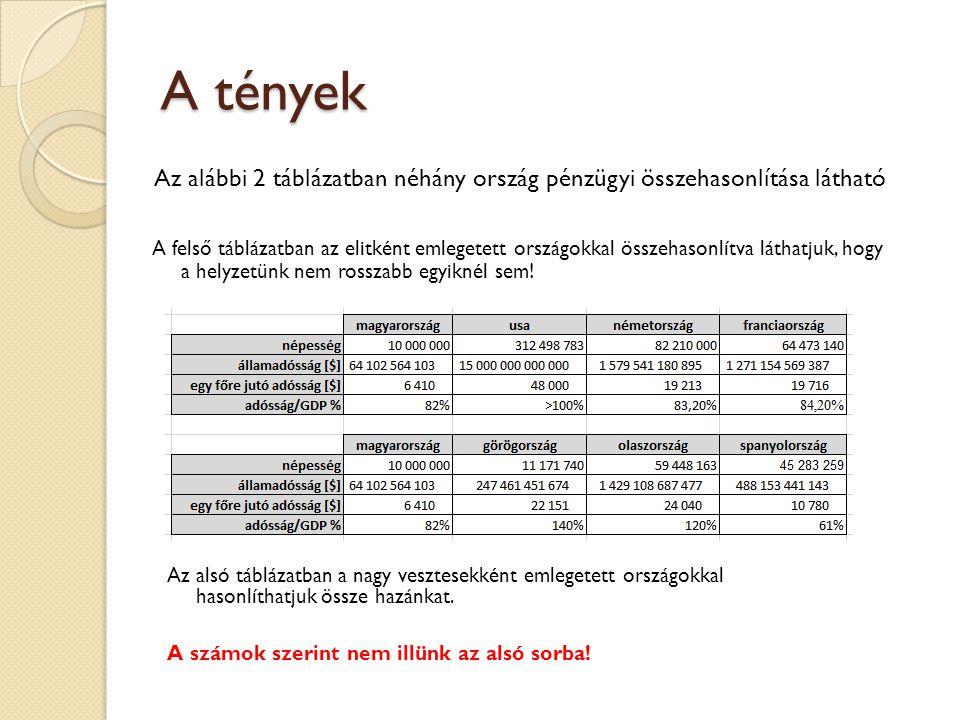 Google grafikonokon http://www.google.hu/publicdata/explore?ds=ds22a34krhq5p_&met_y=gd_pc_gdp&idim=cou ntry:it&dl=hu&hl=hu&q=olaszorsz%C3%A1g+%C3%A1llamad%C3%B3ss%C3%A1g+gdp# ctype=l&strail=false&bcs=d&nselm=h&met_y=gd_pc_gdp&scale_y=lin&ind_y=false&rdim =country_group&idim=country:it:hu:fr:de:gr:es&ifdim=country_group&hl=hu&dl=hu Hmmm...