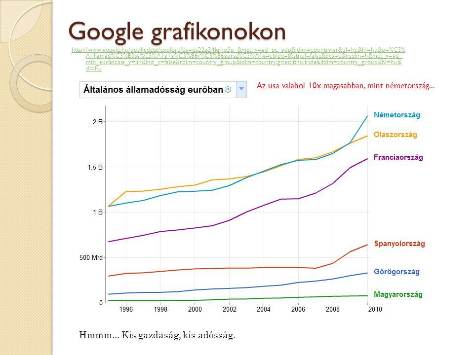 Google grafikonokon http://www.google.hu/publicdata/explore ds=ds22a34krhq5p_&met_y=gd_pc_gdp&idim=country:gr&dl=hu&hl=hu&q=%C3% A1llamad%C3%B3ss%C3%A1g+g%C3%B6r%C3%B6gorsz%C3%A1g#ctype=l&strail=false&bcs=d&nselm=h&met_y=gd_ mio_eur&scale_y=lin&ind_y=false&rdim=country_group&idim=country:gr:es:it:hu:fr:de&ifdim=country_group&hl=hu& dl=hu Hmmm...