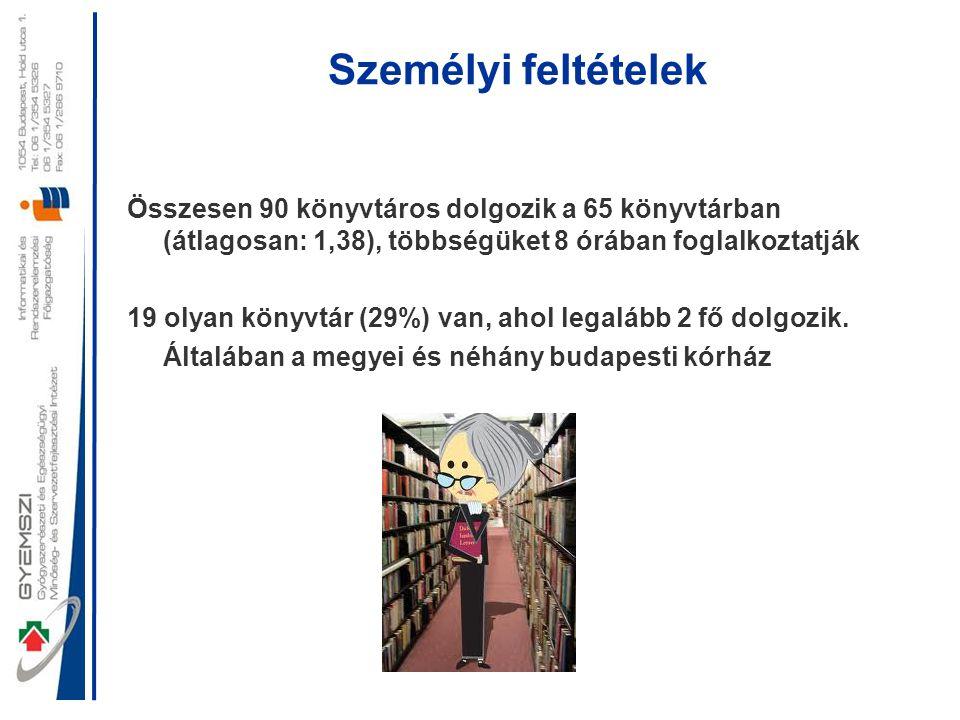 Személyi feltételek Összesen 90 könyvtáros dolgozik a 65 könyvtárban (átlagosan: 1,38), többségüket 8 órában foglalkoztatják 19 olyan könyvtár (29%) v