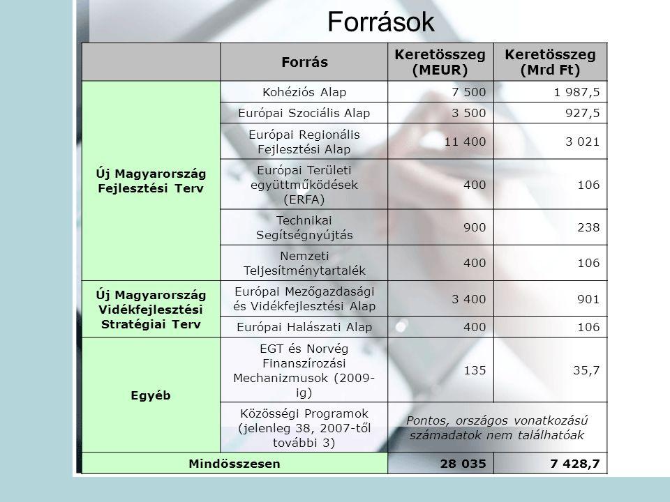 Források Forrás Keretösszeg (MEUR) Keretösszeg (Mrd Ft) Új Magyarország Fejlesztési Terv Kohéziós Alap7 5001 987,5 Európai Szociális Alap3 500927,5 Európai Regionális Fejlesztési Alap 11 4003 021 Európai Területi együttműködések (ERFA) 400106 Technikai Segítségnyújtás 900238 Nemzeti Teljesítménytartalék 400106 Új Magyarország Vidékfejlesztési Stratégiai Terv Európai Mezőgazdasági és Vidékfejlesztési Alap 3 400901 Európai Halászati Alap400106 Egyéb EGT és Norvég Finanszírozási Mechanizmusok (2009- ig) 13535,7 Közösségi Programok (jelenleg 38, 2007-től további 3) Pontos, országos vonatkozású számadatok nem találhatóak Mindösszesen 28 0357 428,7