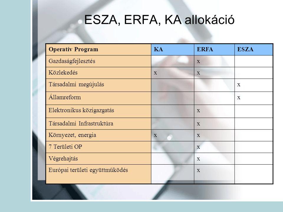 Operatív ProgramKAERFAESZA Gazdaságfejlesztés x Közlekedésxx Társadalmi megújulás x Államreform x Elektronikus közigazgatás x Társadalmi Infrastruktúra x Környezet, energiaxx 7 Területi OP x Végrehajtás x Európai területi együttműködés x ESZA, ERFA, KA allokáció