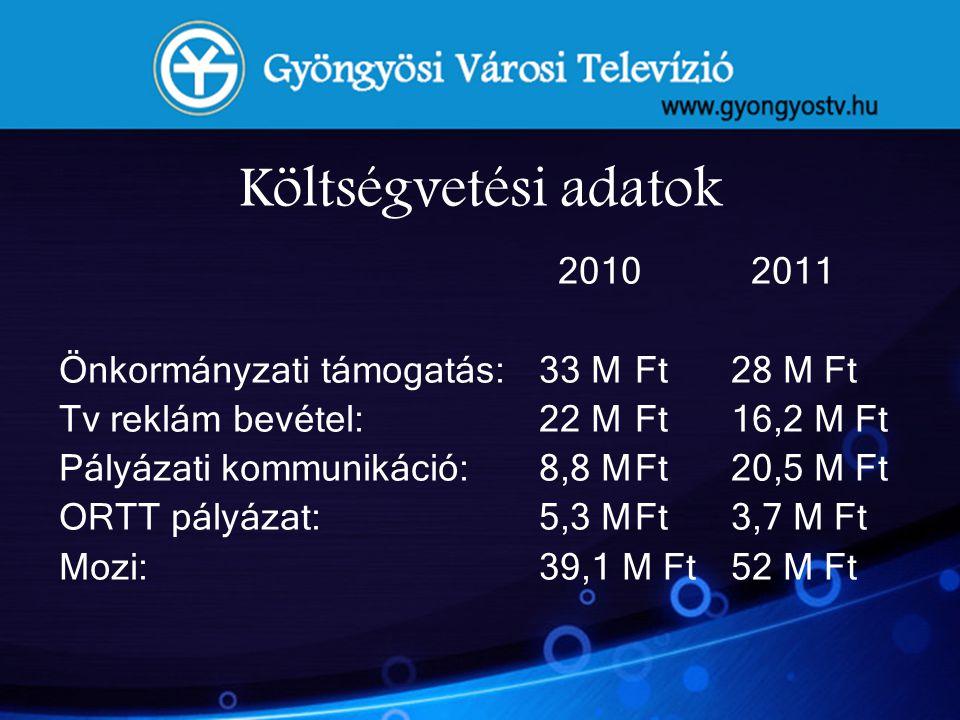 Költségvetési adatok 2010 2011 Önkormányzati támogatás:33 MFt28 M Ft Tv reklám bevétel: 22 MFt16,2 M Ft Pályázati kommunikáció: 8,8 MFt20,5 M Ft ORTT