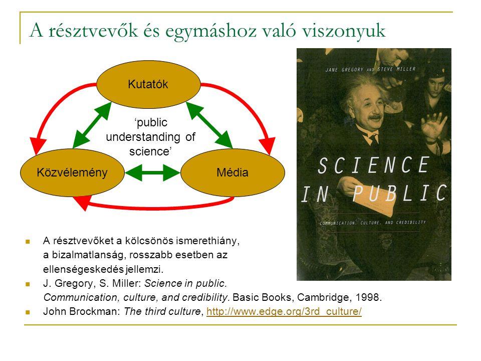 A résztvevők és egymáshoz való viszonyuk Kutatók KözvéleményMédia 'public understanding of science'  A résztvevőket a kölcsönös ismerethiány, a bizalmatlanság, rosszabb esetben az ellenségeskedés jellemzi.