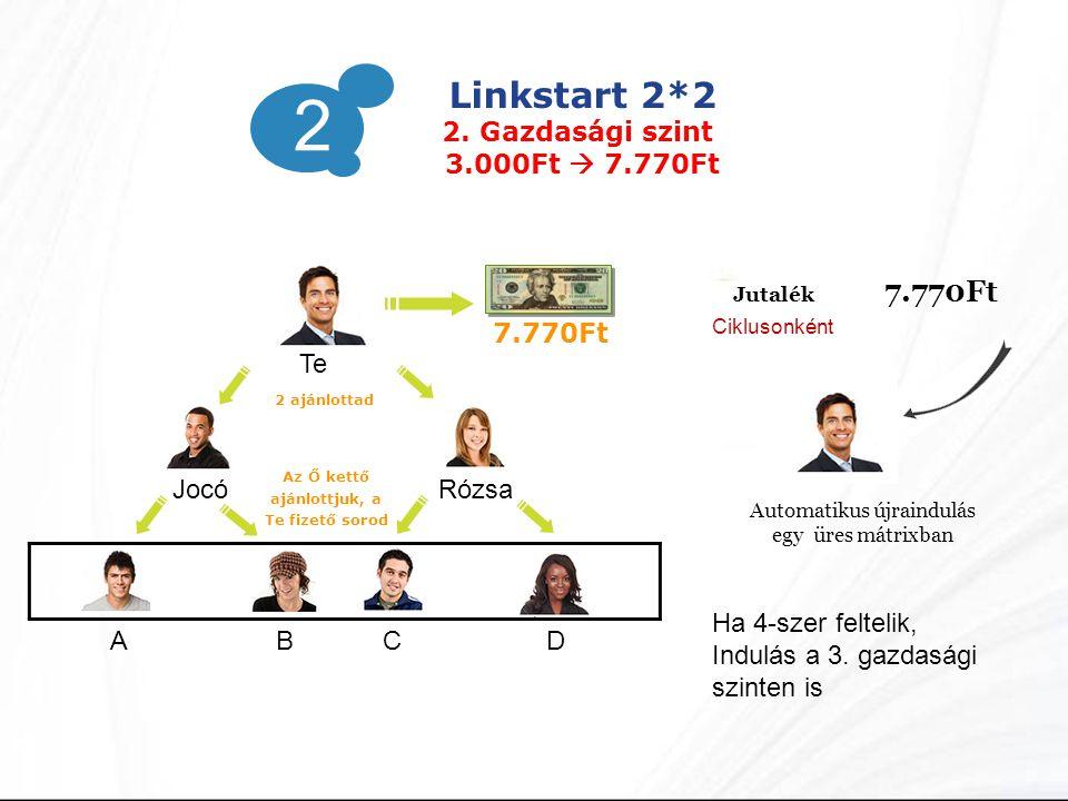 Az Ő kettő ajánlottjuk, a Te fizető sorod 2 Linkstart 2*2 2. Gazdasági szint 3.000Ft  7.770Ft Te JocóRózsa AB CD 7.770Ft 2 ajánlottad Jutalék 7.770Ft